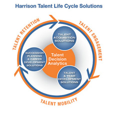 Harrison talent life cycle